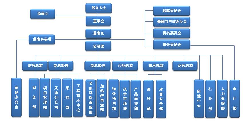 组织结构图-蓝.png